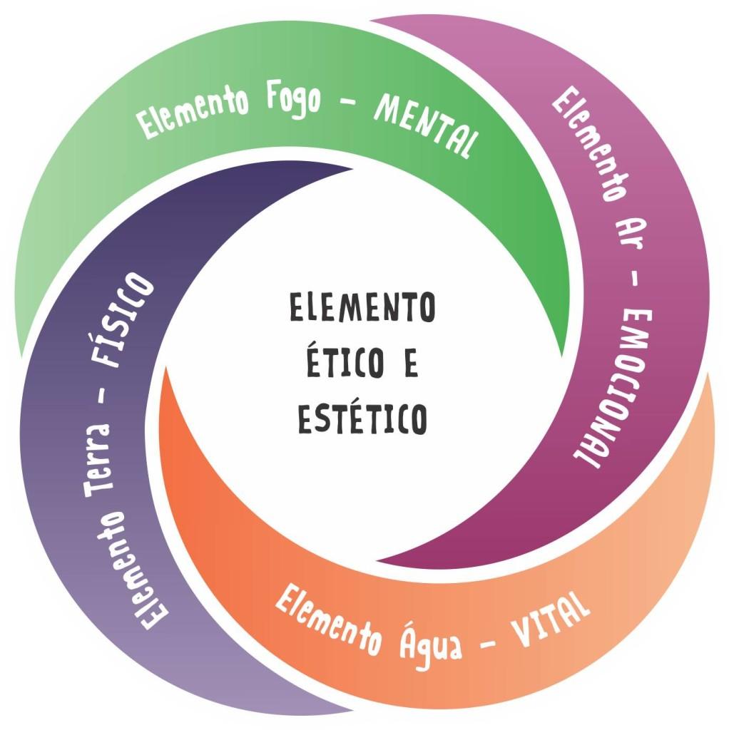 Nossa Marca - Educação dos 5 Elementos